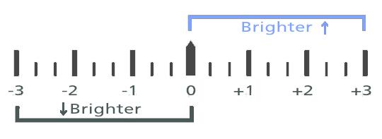 Example exposure scale