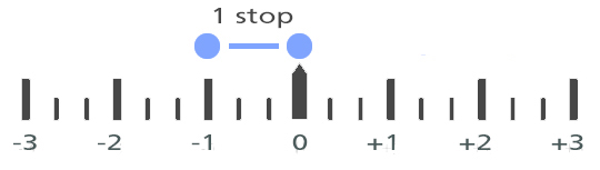 EV Scale - example of EV stops