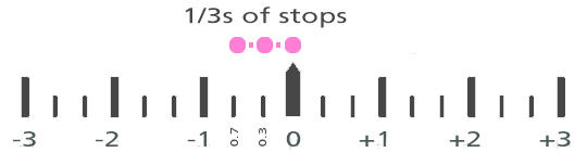 EV Scale - example of EV thirds of stops