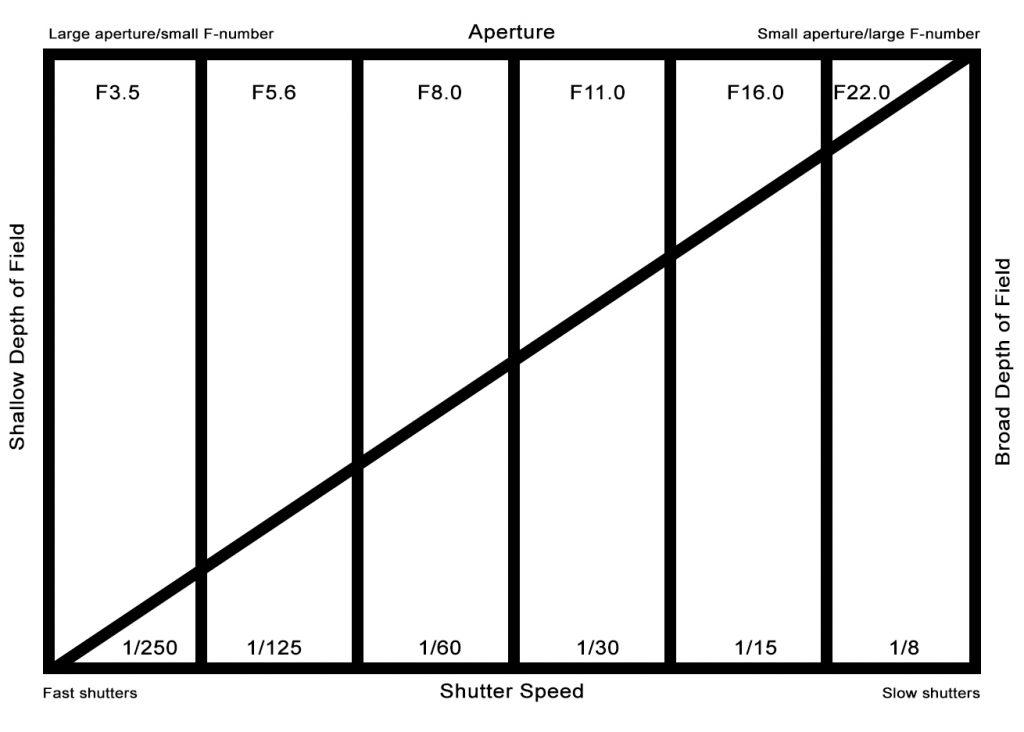 The Aperture/Shutter relationship