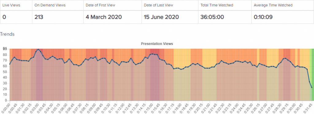 Screenshot of a section of My Mediasite: Analytics page. Includes a table listing On Demand Views, Date of First/Last View, Total Time Watched, Average Time Watched and a heat map of the most/least watched sections of the video.