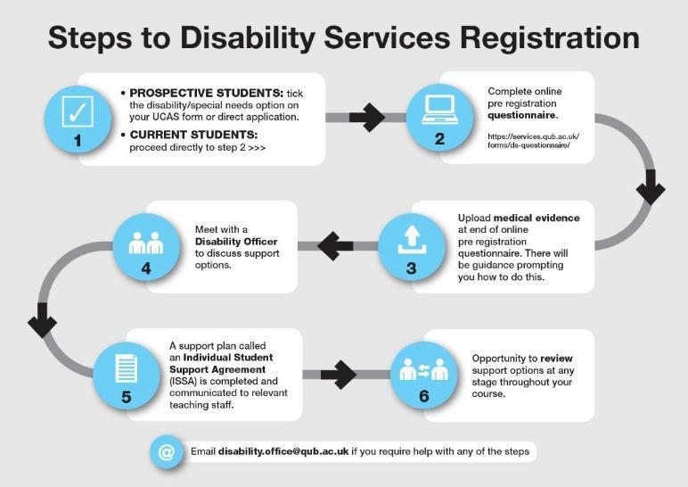 QUB Disability Services Registration Process