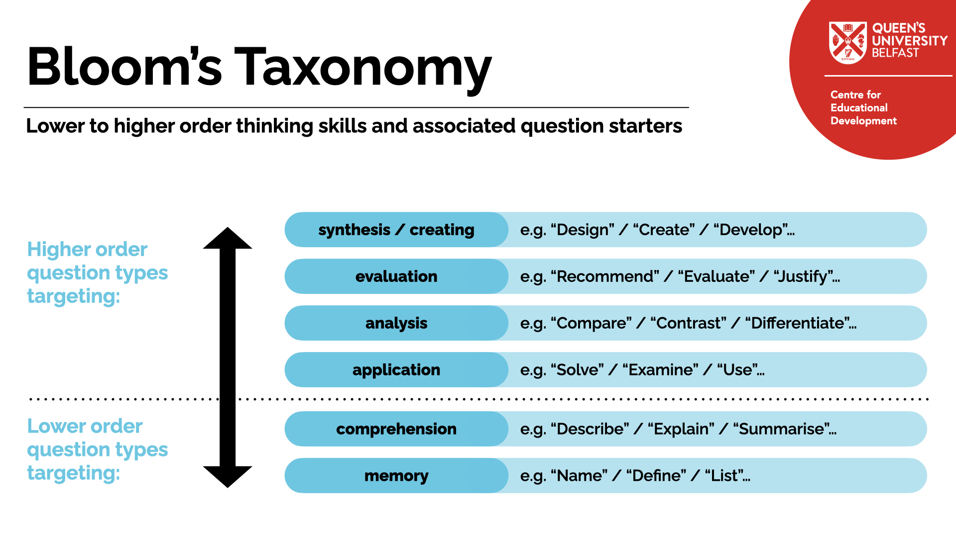 Blooms Taxonomy question starters showing higher order and lower order question types.