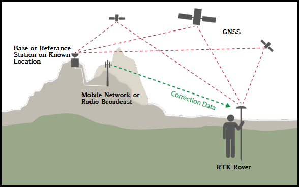 Where Am I Now? Developing an Open RTK GNSS Positioning Service for