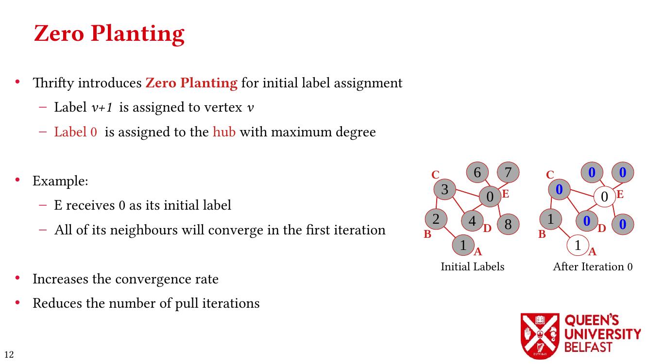 Thrifty Label Propagation: Zero Planting